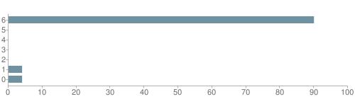 Chart?cht=bhs&chs=500x140&chbh=10&chco=6f92a3&chxt=x,y&chd=t:90,0,0,0,0,4,4&chm=t+90%,333333,0,0,10 t+0%,333333,0,1,10 t+0%,333333,0,2,10 t+0%,333333,0,3,10 t+0%,333333,0,4,10 t+4%,333333,0,5,10 t+4%,333333,0,6,10&chxl=1: other indian hawaiian asian hispanic black white